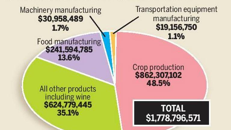 Record-breaking sales: Stanislaus agricultural exports soar